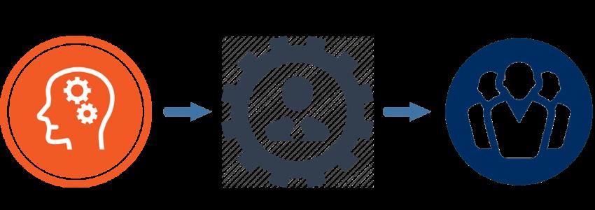 Occu-Man-Lead progression